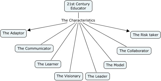 Characteristics of the 21st Century Teacher